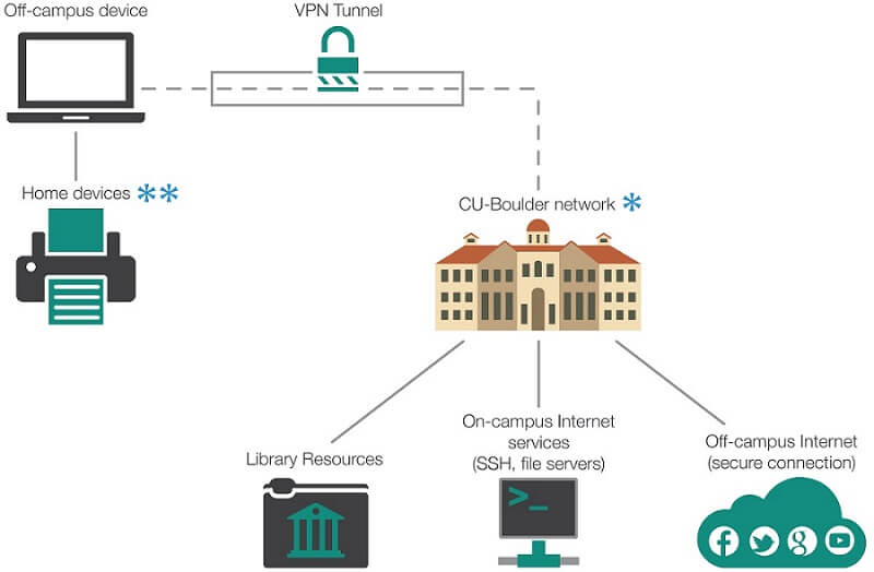 How VPNs Work - Actual VPN Architecture in Use by the University of Colorado