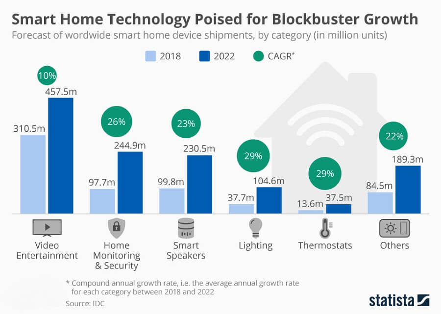 Smart Home Devices Sales